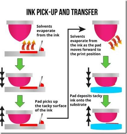 how Pad printing works