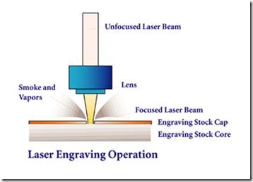 laser engraving operation
